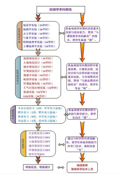 """图 3  地理学专业""""四模块""""实验教学流程图 表2 精品课程 序号 课程"""